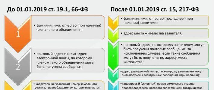 Реестр членов СНТ